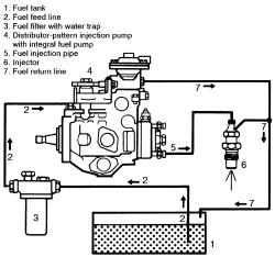 1995 Chevrolet Truck C1500 1/2 ton P/U 2WD 6.5L Turbo Dsl