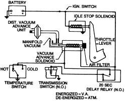 | Repair Guides | Emission Controls | Transmission