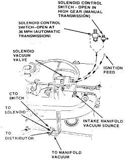 Amc Egr Valve Transmission Valve Wiring Diagram ~ Odicis