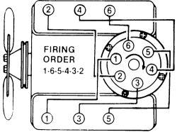 1983 Chevy K10 Wiring Diagram Repair Guides Firing Orders Firing Orders Autozone Com