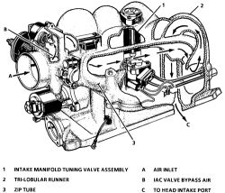   Repair Guides   Central Multiport Fuel Injection (cmfi) And Central Sequential Fuel Injection