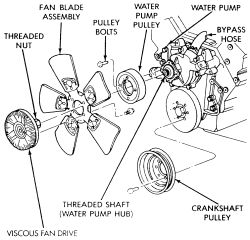1996 jeep Grand cherokee: runing..the water pump..mechanical