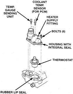 Is it hard to replace a 1998 dodge durango thermostat?
