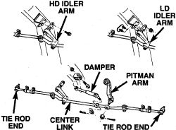 HowToRepairGuide.com: How to remove Steering Linkage on