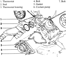 How do I change the thermostat on a 2003 VW Passat Wagon