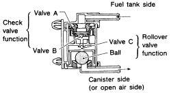 1991 Chevrolet Truck C1500 1/2 ton P/U 2WD 4.3L TBI OHV
