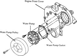1999 buick century engine diagram fill in the blank atom | repair guides mechanical water pump autozone.com