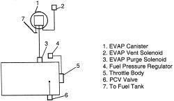 2000 Buick Century Vacuum Diagram 2000 Buick Century No