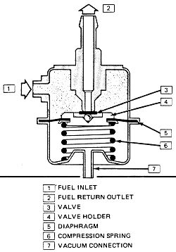 2004 Oldsmobile Fuel Filter Location, 2004, Free Engine