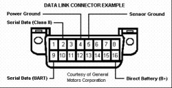 Obd2 Dlc Pinout OBD2 Can Pinout wiring diagram ~ ODICIS.ORG