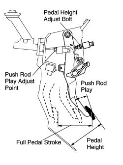 Service manual [1997 Lexus Ls Clutch Pedal Removal