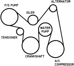 Diagram to replace a serpentine belt on a 2001 sunfire