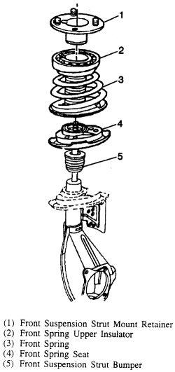 | Repair Guides | Front Suspension | Strut (macpherson