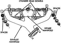 Manifold Absolute Pressure Sensor Installation, Manifold