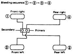 2003 Honda Civic Si Engine Diagram Repair Guides Bleeding The Brake System Bleeding The