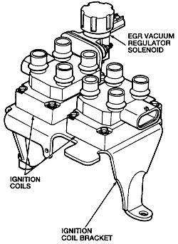 Test ignition coil pack and ignition harness on ford
