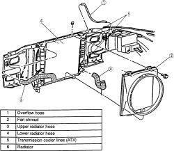 Radiator Fan Removal Tool Radiator Fan Gasket Wiring