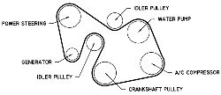 HowToRepairGuide.com: How to replace the serpentine belt