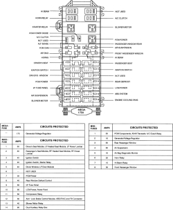 1995 Lincoln Continental Fuse Box Diagram : 41 Wiring