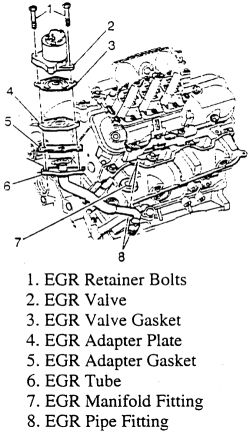 2000 Blazer Wiring Diagram Repair Guides Components Amp Systems Exhaust Gas