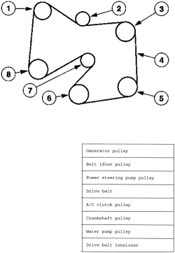 2001 mazda tribute serpentine belt diagram kenworth wiring | repair guides engine mechanical components accessory drive belts autozone.com