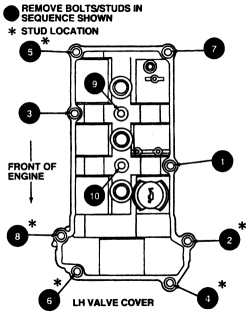 Solved: Valve Covers Replacing on 2007 Ford Taurus?