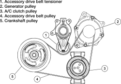 Search Results Solved How To Replace Accessory Drive Belts