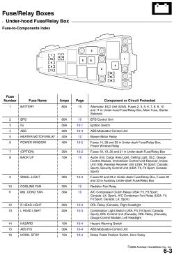 2002 jetta fuse box diagram cutler hammer reversing starter wiring | repair guides fuse/relay boxes (2007) autozone.com