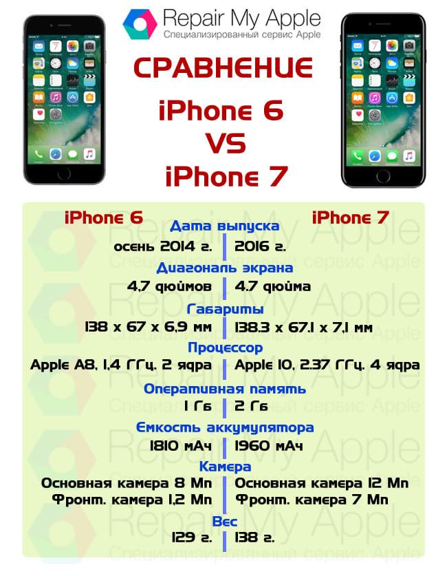 Karşılaştırma iPhone 6 ve 7