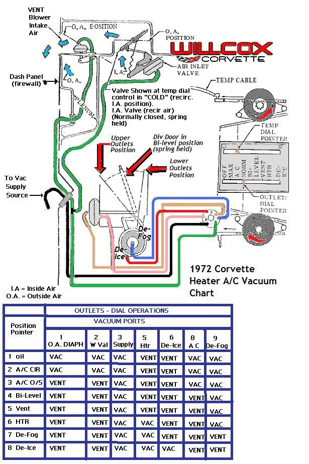 1972 corvette heater air schematic?resize\\\=615%2C924 1994 thunderbird super coupe wiring diagram schematic wiring 7.3 powerstroke pcm wiring diagram at edmiracle.co