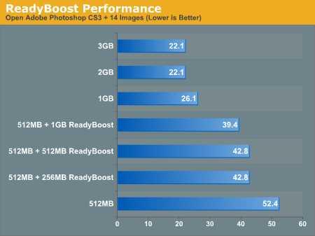 Comparativa de velocidad con y sin ReadyBoost Usar un pendrive como memoria RAM con eBoostr