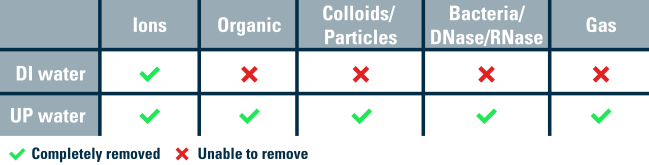 deionized water vs ultrapure water removal of contaminants