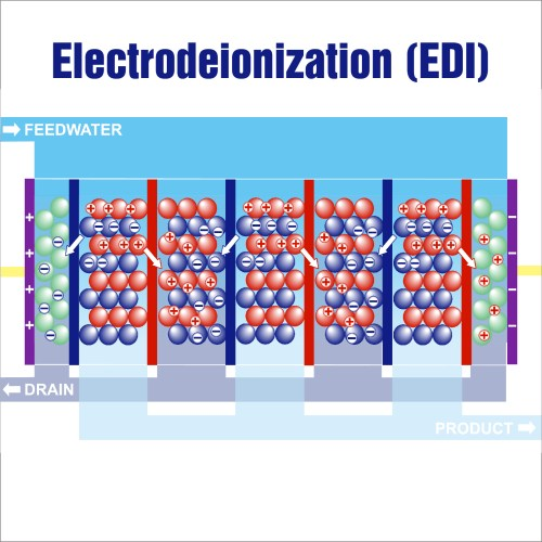 What is electrodeionization?How does it work?