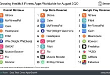 """""""Top Grossing Health & Fitness Apps Worldwide for August 2020"""