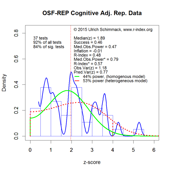 PHP-Curve OSF-REP Cognitive Adj. Rep. Data