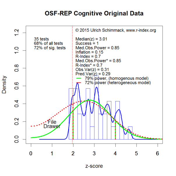 PHP-Curve OSF-REP Cognitive Original Data