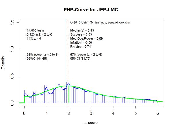 PHP-Curve JEP-LMC