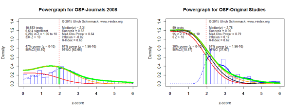 Powergraph for OSF-Reproducibility-Project