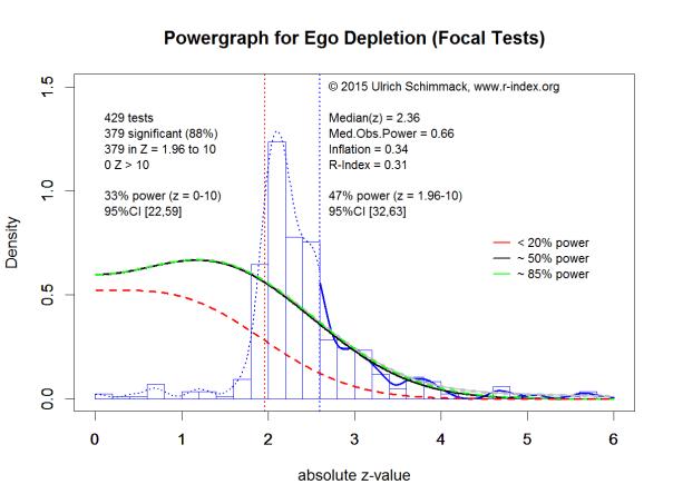 Powergraph for Ego Depletion (Focal Tests)