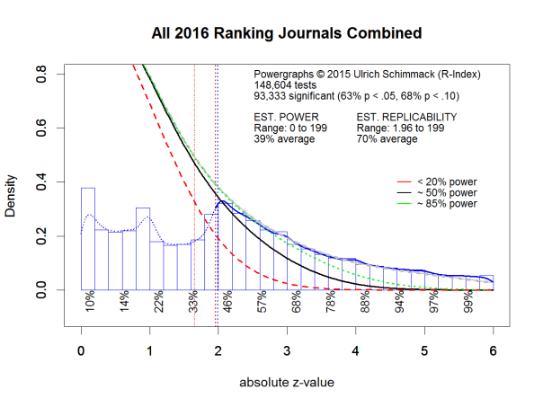 All.2016.Ranking.Journals.Combined
