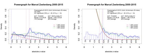 Powergraphs for Marcel Zeelenberg.spex.png