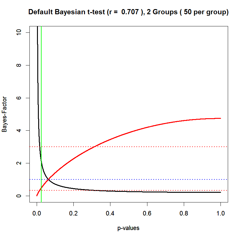 P Values Replicability Index