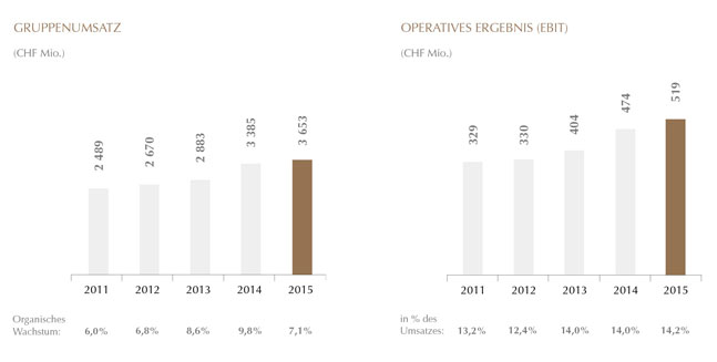 Online Report 2015 Lindt & Sprüngli AG