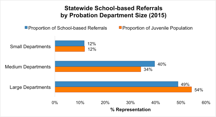 Note:Data obtained through an Open Records Request to the Texas Juvenile Justice Department.