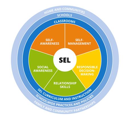 CASEL's Five Core Competencies