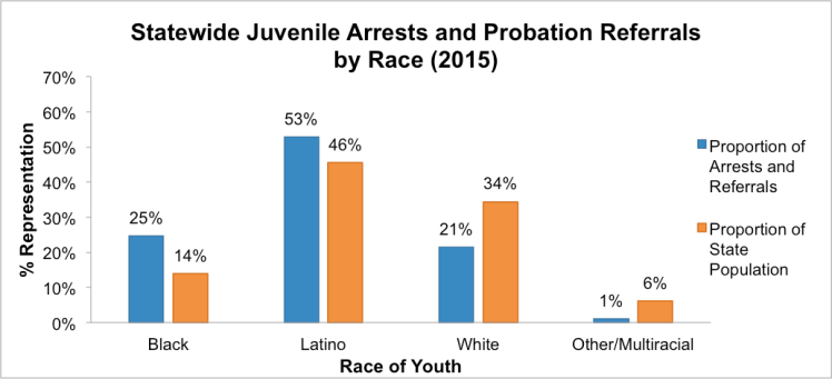 Note: Data obtained through an Open Records Request to the Texas Juvenile Justice Department.