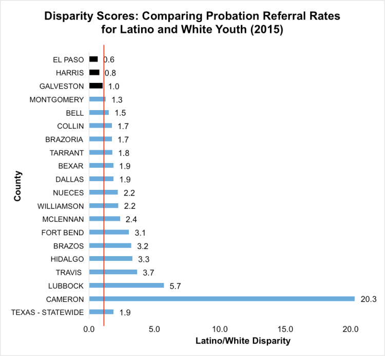 In the graph above, each score can be interpreted as a ratio between the two groups' probation referral rates. Disparity scores higherthan one indicate more Latinoyouth referred to juvenile probation for school-based offenses than White youth. Adisparity score of onemeans there wasno disparitybetween the two groups. [Note:Webb County is not included are not included in this graph, because there were no school-based referralsof White youth in 2015.Data obtained through anOpen Records Request tothe Texas Juvenile Justice Department.]