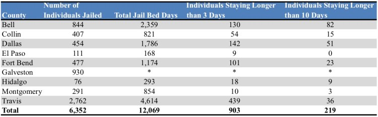 Data reflects 2017 jail bookings, except for Dallas and Montgomery which are 2016 jail bookings. Galveston County length of stay not available.