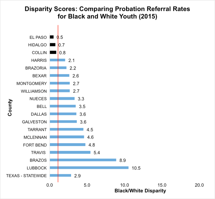 In the graph above, each score can be interpreted as a ratio between the two groups' probation referral rates. Disparity scores higher than one indicate more Blackyouth referred to probation for school-based offenses than White youth. Adisparityscore of one means there wasno disparity between the two groups. [Note:Webb County and Cameron County are are not included in this graph, because there were no school-based referrals of Black youth in either county in 2015,and noWhiteyouthwerereferredfrom Webb County in 2015.Data obtained through anOpen Records Request tothe Texas Juvenile Justice Department.]