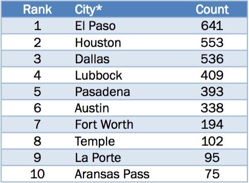 *Municipal courts by city